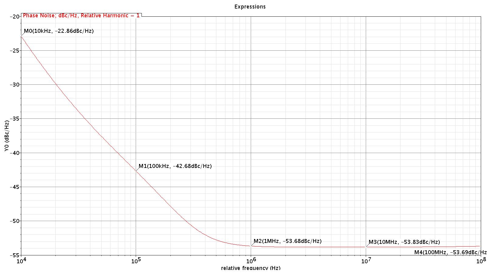 PHasenoise_clk_3_1G_-42dBc.png