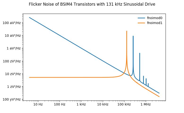 bsim4-flicker-noise.png