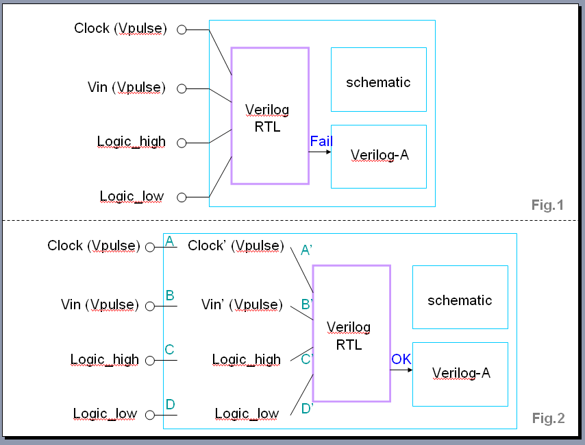 The Designer's Guide Community Forum - Spectre-Verilog simulation