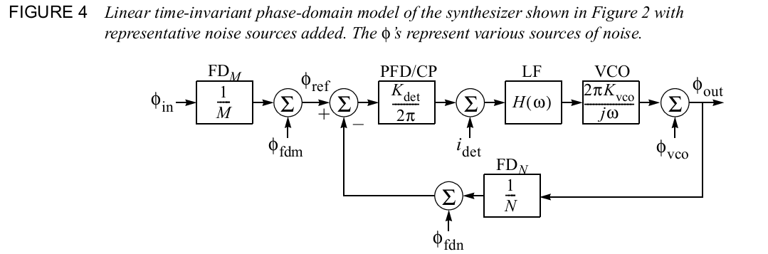 phase_domain_model_of_synthesizer.png
