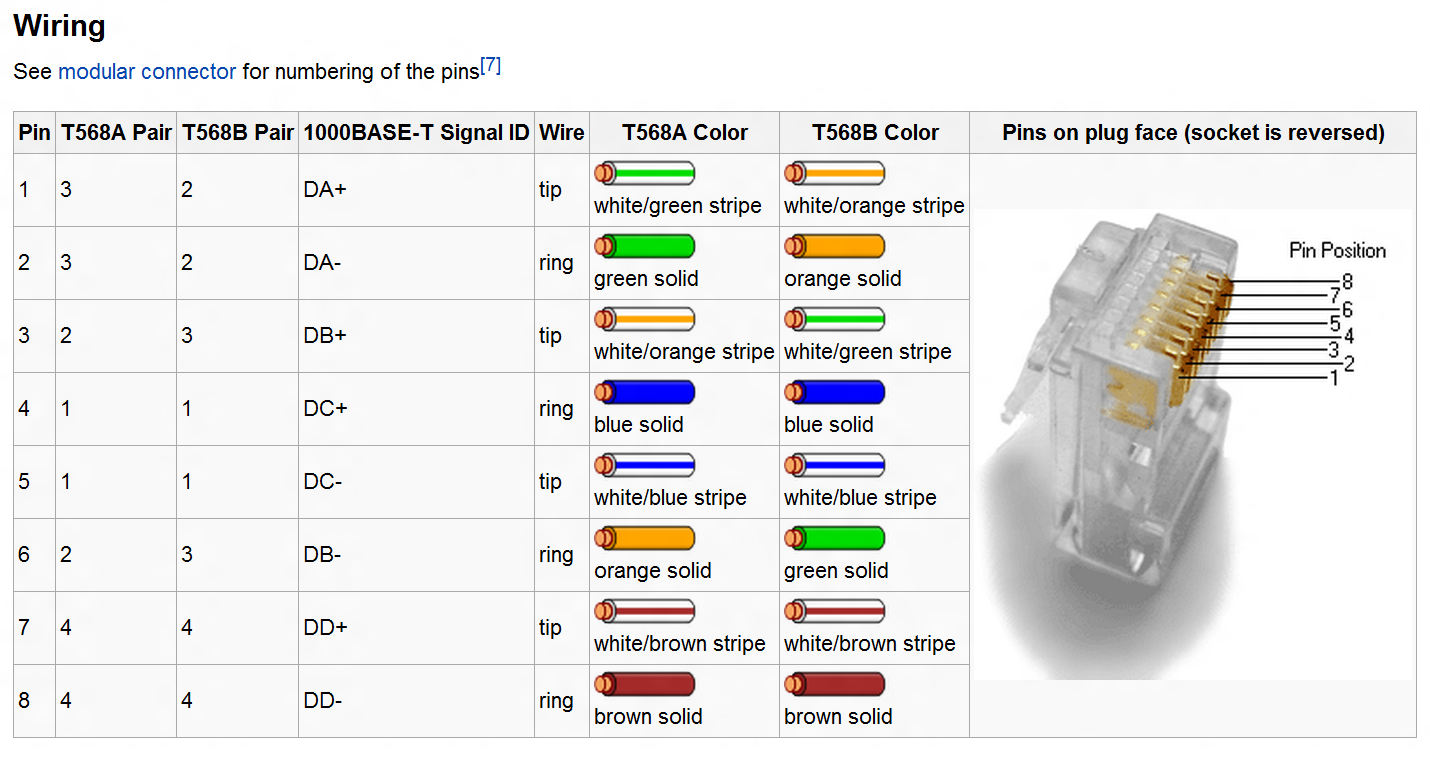 Tia 568a Diagram Schematics Wiring Diagrams Scheme Rj45 Crossover Cable Free Engine Image For 568b Schema